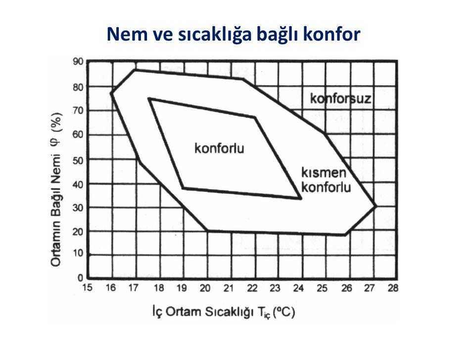 1. Hava sıcaklığı 2. Çevre yüzeylerin sıcaklığı 3. Nem 4. Hava hızı Giyimin miktarı ve tipi ve sakinlerin eylem seviyeleri de bu faktörleri etkilemekt
