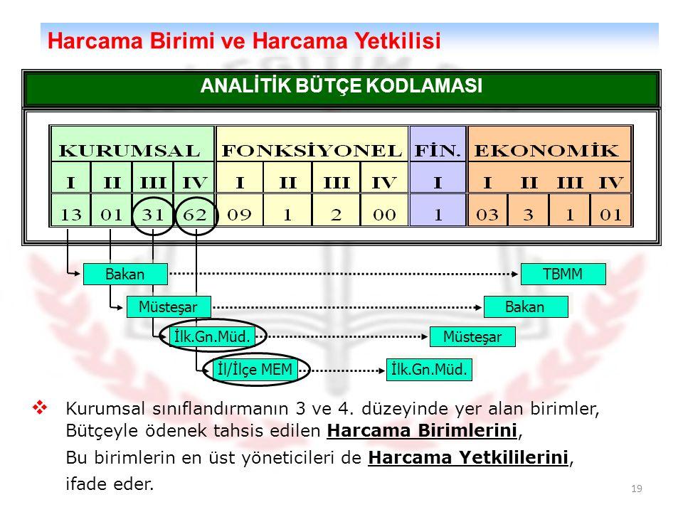 19 Harcama Birimi ve Harcama Yetkilisi ANALİTİK BÜTÇE KODLAMASI Bakan Müsteşar İlk.Gn.Müd.