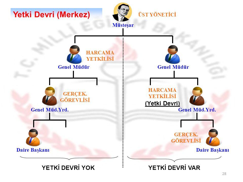 28 Müsteşar ÜST YÖNETİCİ HARCAMA YETKİLİSİ Genel Müdür GERÇEK.