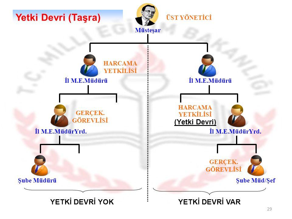 29 Yetki Devri (Taşra) Müsteşar ÜST YÖNETİCİ HARCAMA YETKİLİSİ İl M.E.Müdürü GERÇEK.
