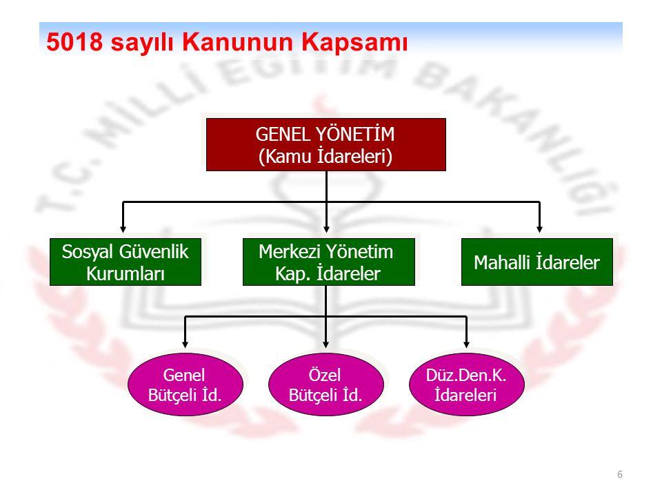 6 GENEL YÖNETİM (Kamu İdareleri) GENEL YÖNETİM (Kamu İdareleri) Merkezi Yönetim Kap. İdareler Merkezi Yönetim Kap. İdareler Sosyal Güvenlik Kurumları