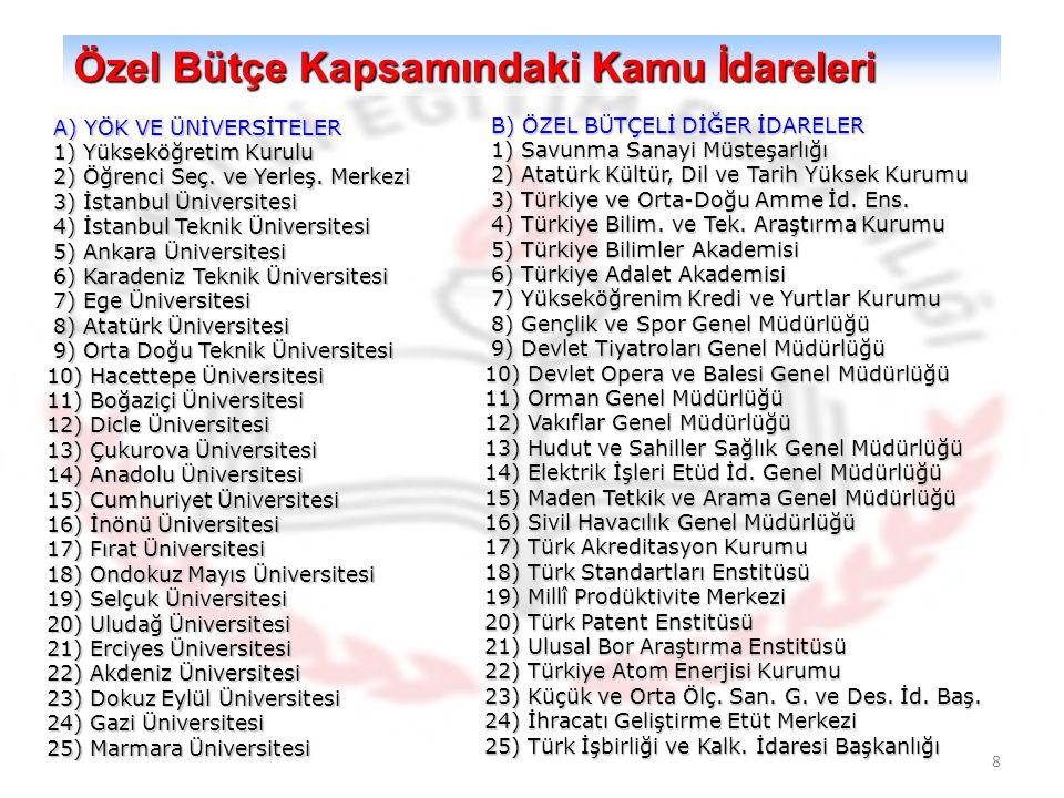 8 Özel Bütçe Kapsamındaki Kamu İdareleri A) YÖK VE ÜNİVERSİTELER A) YÖK VE ÜNİVERSİTELER 1) Yükseköğretim Kurulu 1) Yükseköğretim Kurulu 2) Öğrenci Seç.