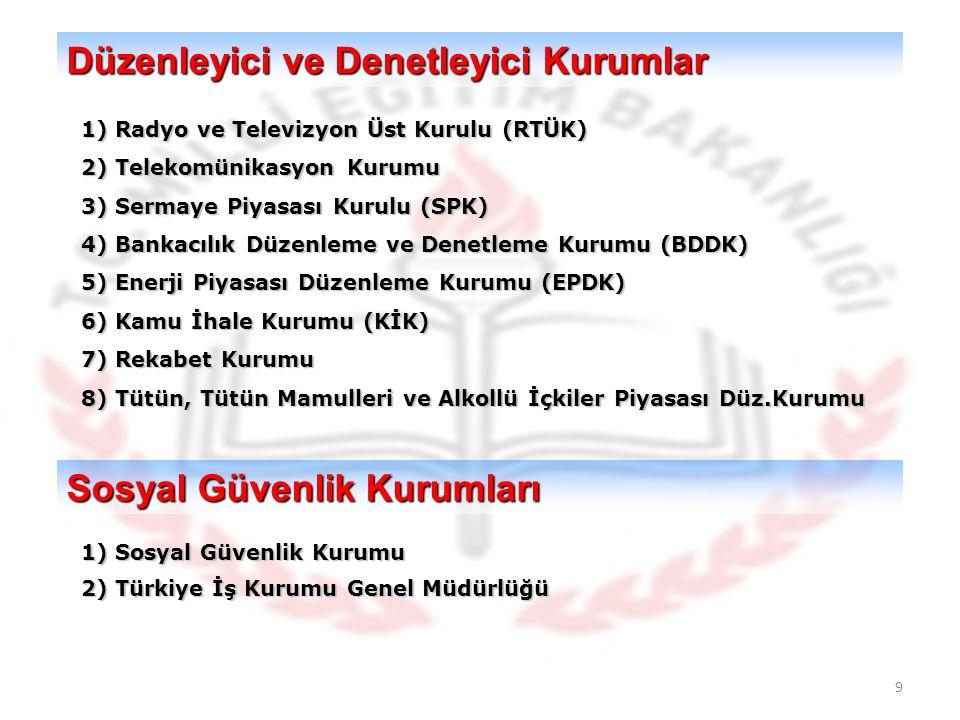 9 Düzenleyici ve Denetleyici Kurumlar 1) Radyo ve Televizyon Üst Kurulu (RTÜK) 2) Telekomünikasyon Kurumu 3) Sermaye Piyasası Kurulu (SPK) 4) Bankacılık Düzenleme ve Denetleme Kurumu (BDDK) 5) Enerji Piyasası Düzenleme Kurumu (EPDK) 6) Kamu İhale Kurumu (KİK) 7) Rekabet Kurumu 8) Tütün, Tütün Mamulleri ve Alkollü İçkiler Piyasası Düz.Kurumu Sosyal Güvenlik Kurumları 1) Sosyal Güvenlik Kurumu 2) Türkiye İş Kurumu Genel Müdürlüğü