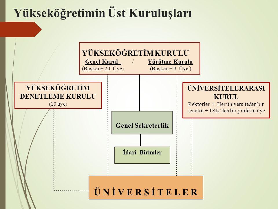 Yükseköğretimin Üst Kuruluşları YÜKSEKÖĞRETİM KURULU Genel Kurul / Yürütme Kurulu (Başkan+ 20 Üye) (Başkan + 9 Üye ) ÜNİVERSİTELERARASI KURUL Rektörler + Her üniversiteden bir senatör + TSK'dan bir profesör üye YÜKSEKÖĞRETİM DENETLEME KURULU (10 üye) Genel Sekreterlik Ü N İ V E R S İ T E L E R İdari Birimler