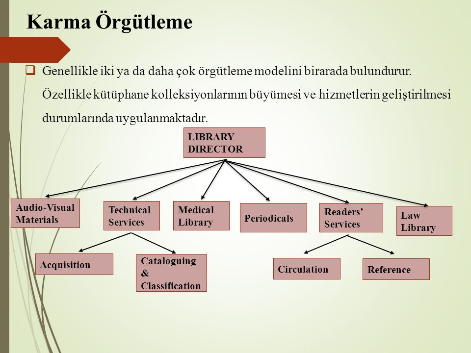 Karma Örgütleme  Genellikle iki ya da daha çok örgütleme modelini birarada bulundurur. Özellikle kütüphane kolleksiyonlarının büyümesi ve hizmetlerin