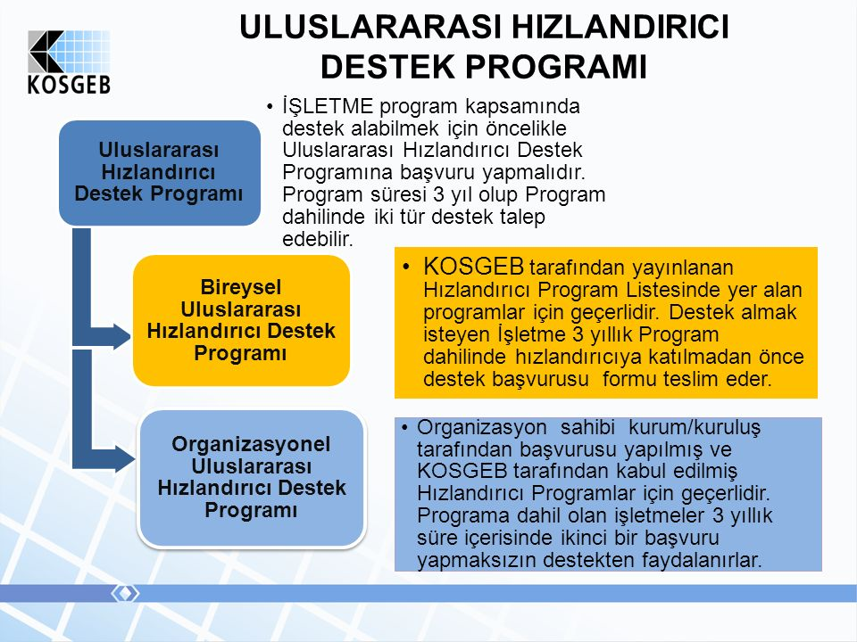 ULUSLARARASI HIZLANDIRICI DESTEK PROGRAMI Uluslararası Hızlandırıcı Destek Programı İŞLETME program kapsamında destek alabilmek için öncelikle Uluslar