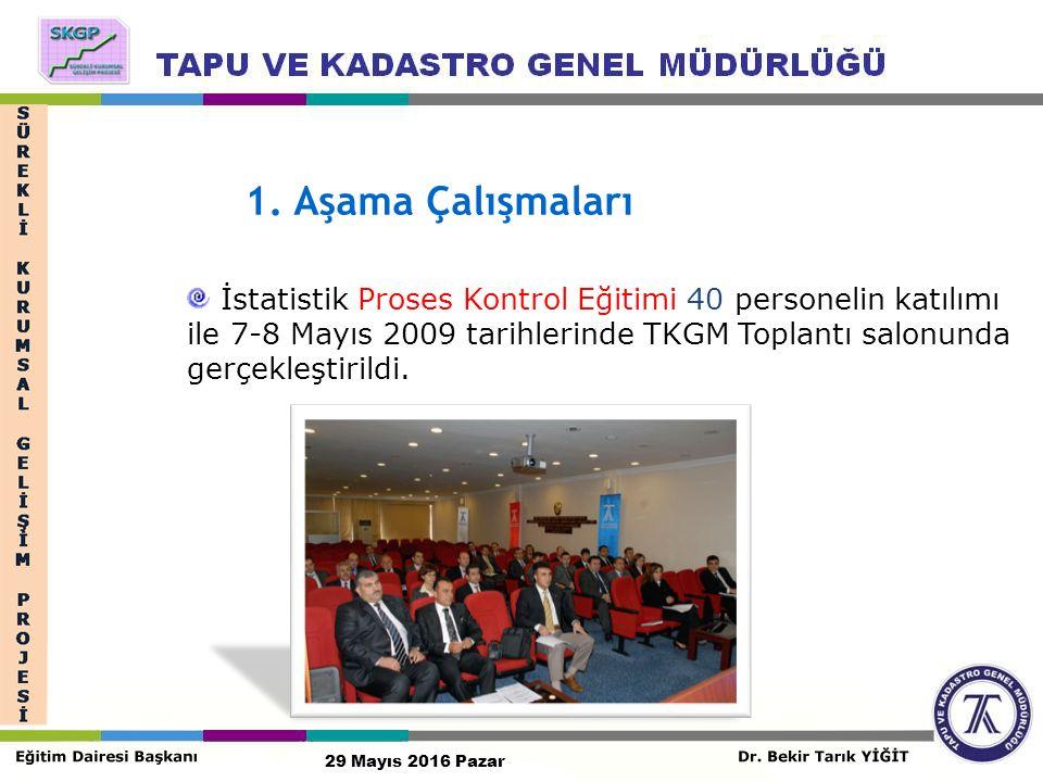 1. Aşama Çalışmaları İstatistik Proses Kontrol Eğitimi 40 personelin katılımı ile 7-8 Mayıs 2009 tarihlerinde TKGM Toplantı salonunda gerçekleştirildi