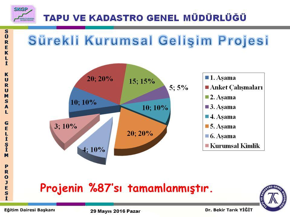 Projenin %87'sı tamamlanmıştır. 29 Mayıs 2016 Pazar