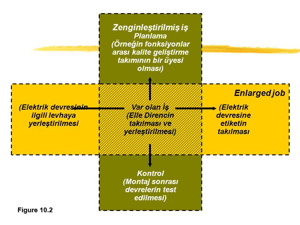 Figure 10.2 (Elektrik devresinin ilgili levhaya yerleştirilmesi Var olan İş (Elle Direncin takılması ve yerleştirilmesi) (Elektrik devresine etiketin