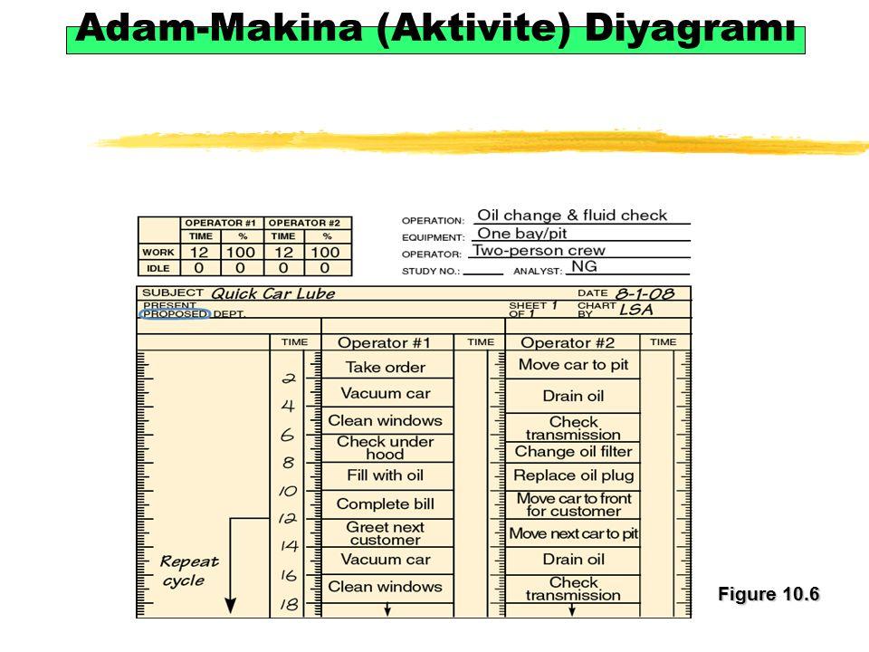 Adam-Makina (Aktivite) Diyagramı Figure 10.6