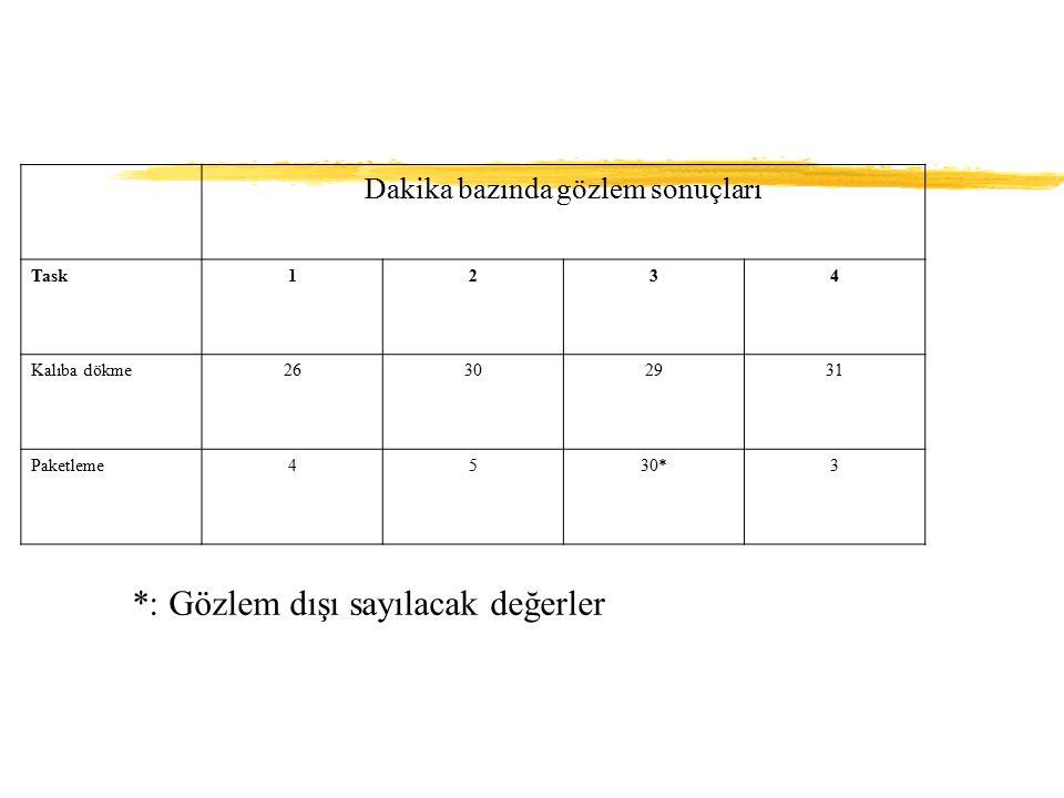 Dakika bazında gözlem sonuçları Task1234 Kalıba dökme26302931 Paketleme4530*3 *: Gözlem dışı sayılacak değerler