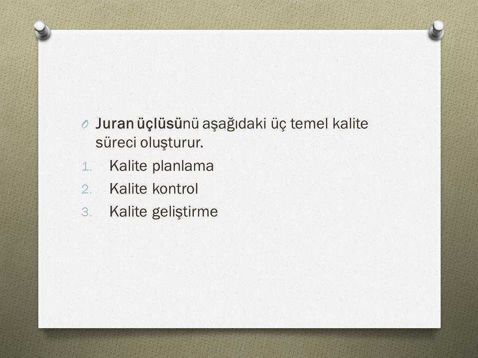 O Juran üçlüsünü aşağıdaki üç temel kalite süreci oluşturur. 1. Kalite planlama 2. Kalite kontrol 3. Kalite geliştirme