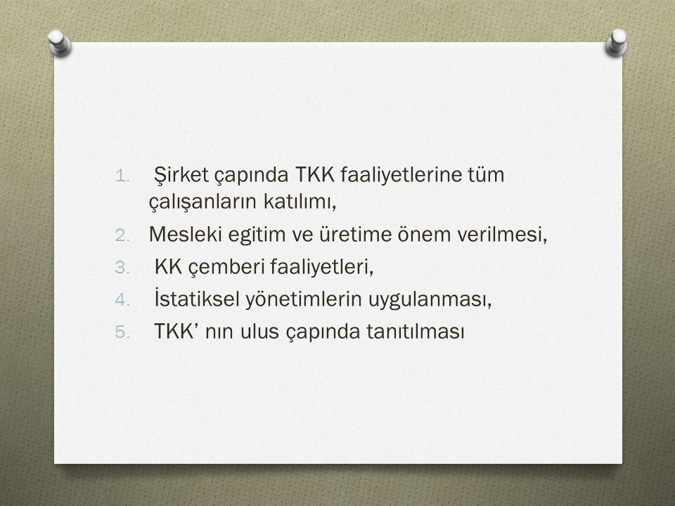 1. Şirket çapında TKK faaliyetlerine tüm çalışanların katılımı, 2.