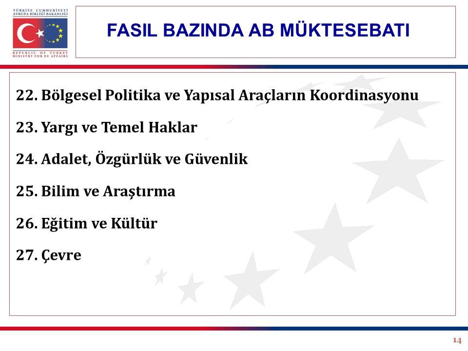 14 FASIL BAZINDA AB MÜKTESEBATI 22. Bölgesel Politika ve Yapısal Araçların Koordinasyonu 23.