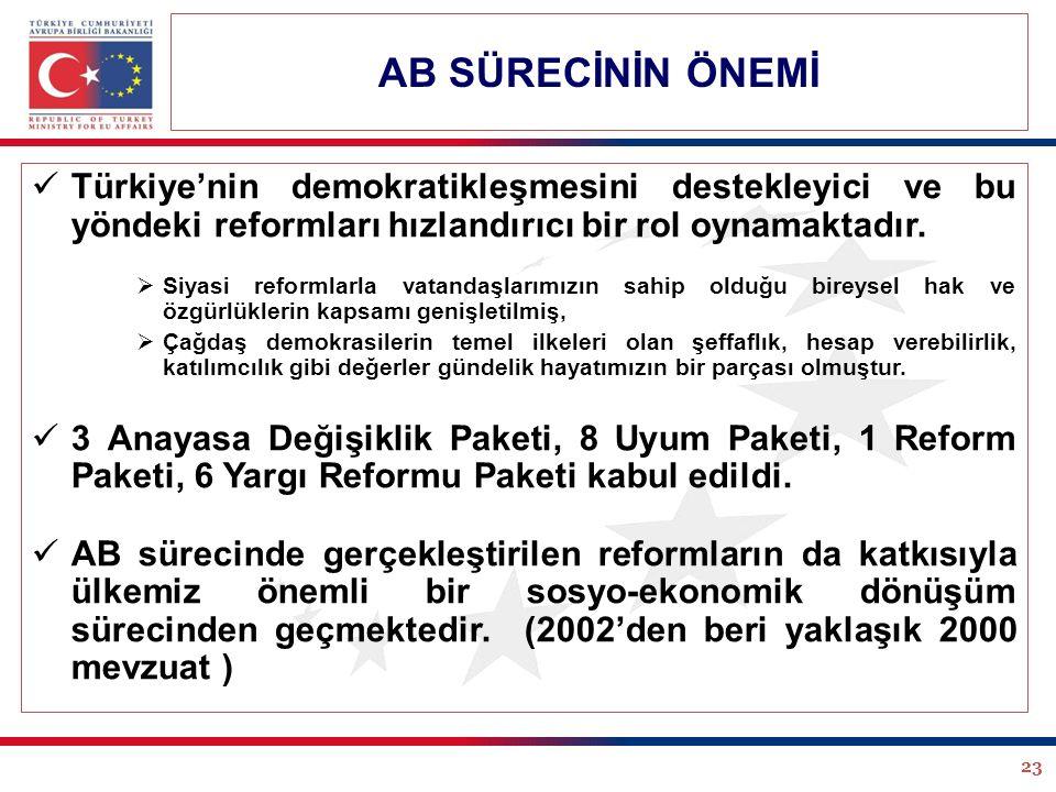 23 Türkiye'nin demokratikleşmesini destekleyici ve bu yöndeki reformları hızlandırıcı bir rol oynamaktadır.  Siyasi reformlarla vatandaşlarımızın sah