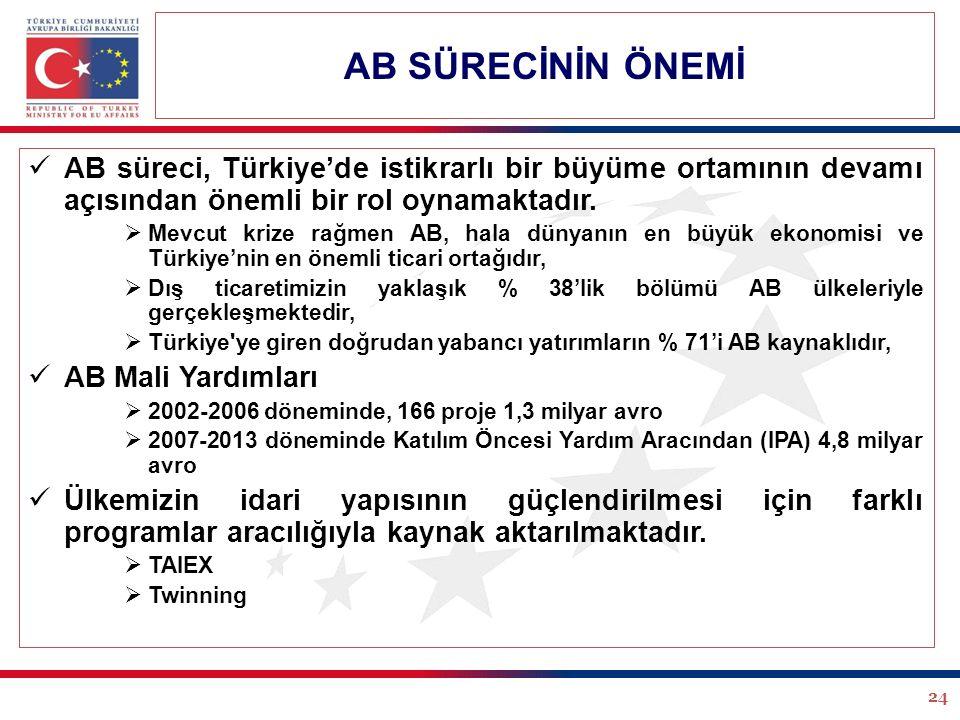 24 AB süreci, Türkiye'de istikrarlı bir büyüme ortamının devamı açısından önemli bir rol oynamaktadır.  Mevcut krize rağmen AB, hala dünyanın en büyü