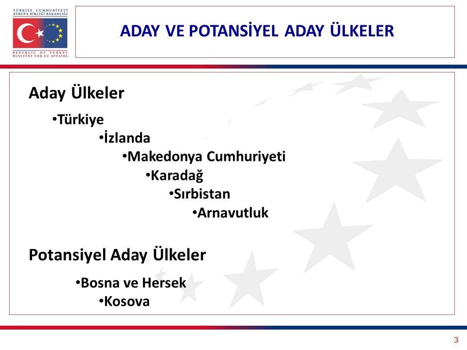 3 Aday Ülkeler Türkiye İzlanda Makedonya Cumhuriyeti Karadağ Sırbistan Arnavutluk Potansiyel Aday Ülkeler Bosna ve Hersek Kosova ADAY VE POTANSİYEL ADAY ÜLKELER