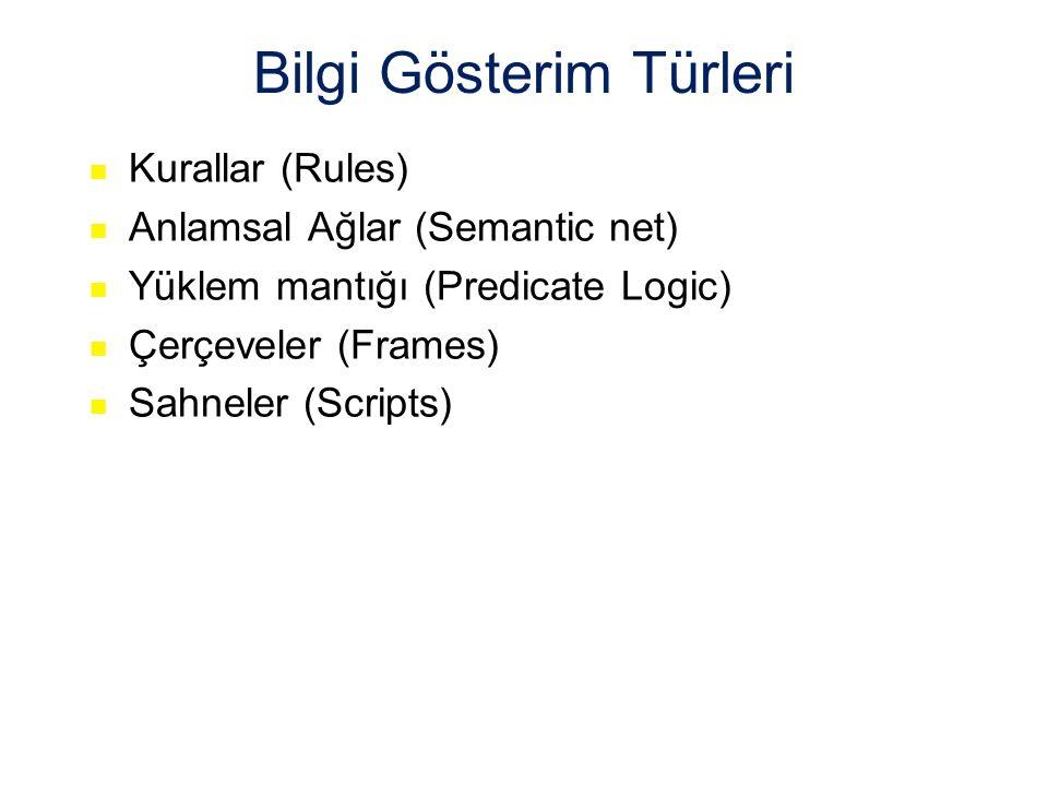 Bilgi Gösterim Türleri Kurallar (Rules) Anlamsal Ağlar (Semantic net) Yüklem mantığı (Predicate Logic) Çerçeveler (Frames) Sahneler (Scripts)