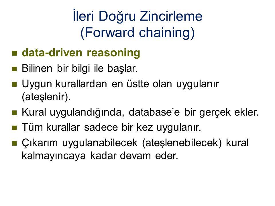 İleri Doğru Zincirleme (Forward chaining) n data-driven reasoning n Bilinen bir bilgi ile başlar.