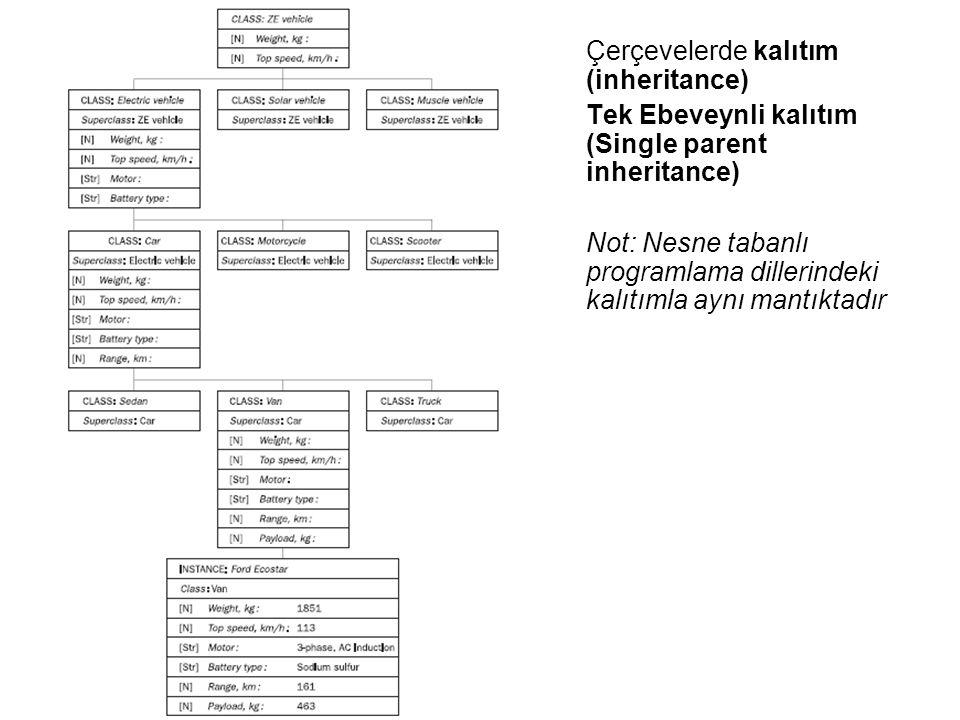 Çerçevelerde kalıtım (inheritance) Tek Ebeveynli kalıtım (Single parent inheritance) Not: Nesne tabanlı programlama dillerindeki kalıtımla aynı mantıktadır