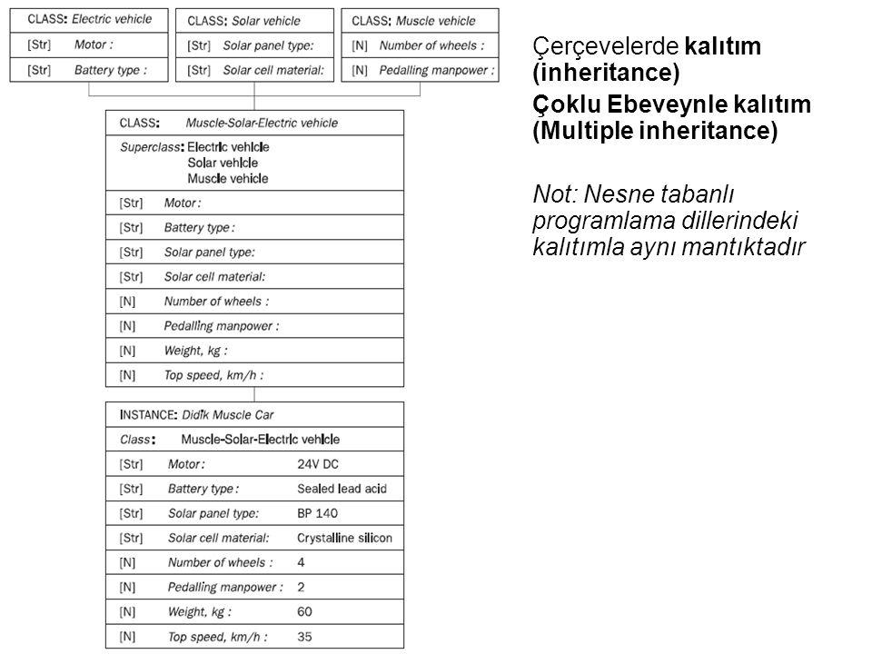 Çerçevelerde kalıtım (inheritance) Çoklu Ebeveynle kalıtım (Multiple inheritance) Not: Nesne tabanlı programlama dillerindeki kalıtımla aynı mantıktad