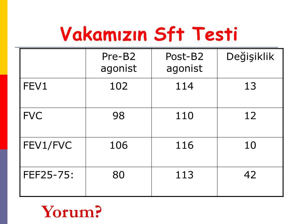 Vakamızın Sft Testi Pre-B2 agonist Post-B2 agonist Değişiklik FEV110211413 FVC9811012 FEV1/FVC10611610 FEF25-75:8011342 Yorum?