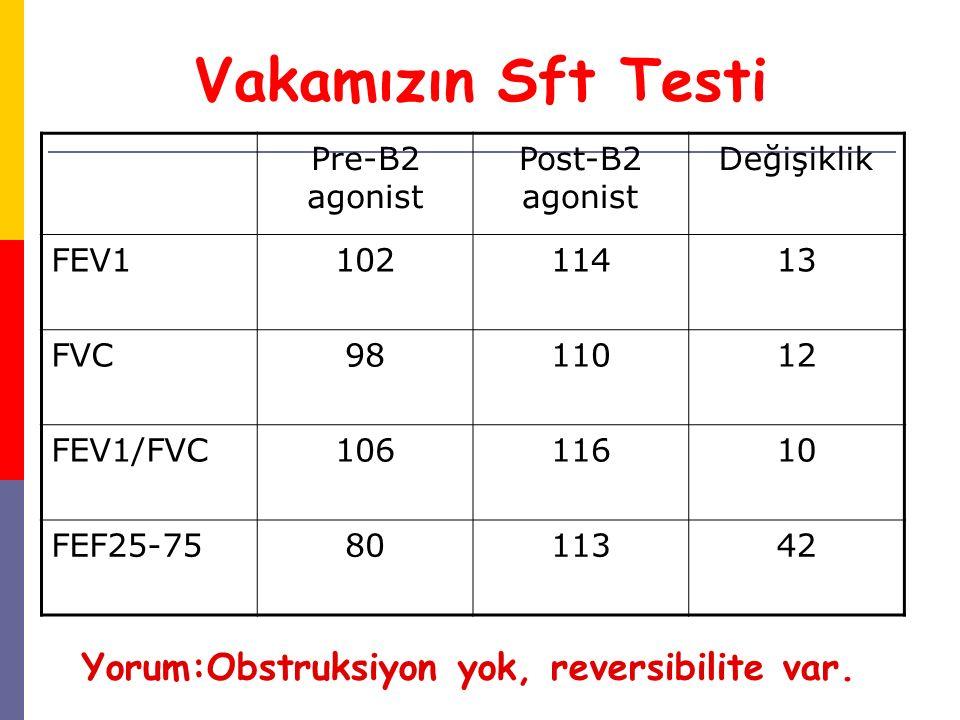 Vakamızın Sft Testi Yorum:Obstruksiyon yok, reversibilite var. Pre-B2 agonist Post-B2 agonist Değişiklik FEV110211413 FVC9811012 FEV1/FVC10611610 FEF2