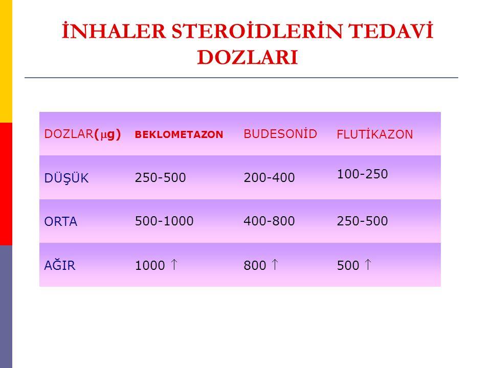 İNHALER STEROİDLERİN TEDAVİ DOZLARI DOZLAR(g) BEKLOMETAZON BUDESONİDFLUTİKAZON DÜŞÜK250-500200-400 100-250 ORTA500-1000400-800250-500 AĞIR 1000 800