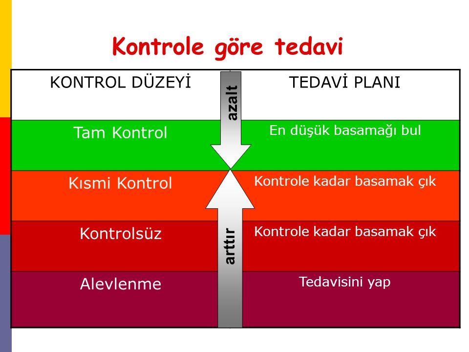 Kontrole göre tedavi KONTROL DÜZEYİTEDAVİ PLANI Tam Kontrol En düşük basamağı bul Kısmi Kontrol Kontrole kadar basamak çık Kontrolsüz Kontrole kadar b