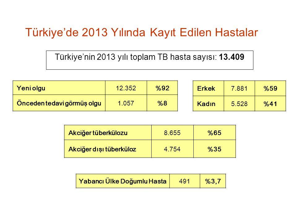 Türkiye'de 2013 Yılında Kayıt Edilen Hastalar Türkiye'nin 2013 yılı toplam TB hasta sayısı: 13.409 Yeni olgu12.352%92 Önceden tedavi görmüş olgu1.057%8 Erkek7.881%59 Kadın5.528%41 Akciğer tüberkülozu8.655%65 Akciğer dışı tüberküloz4.754%35 Yabancı Ülke Doğumlu Hasta491 %3,7