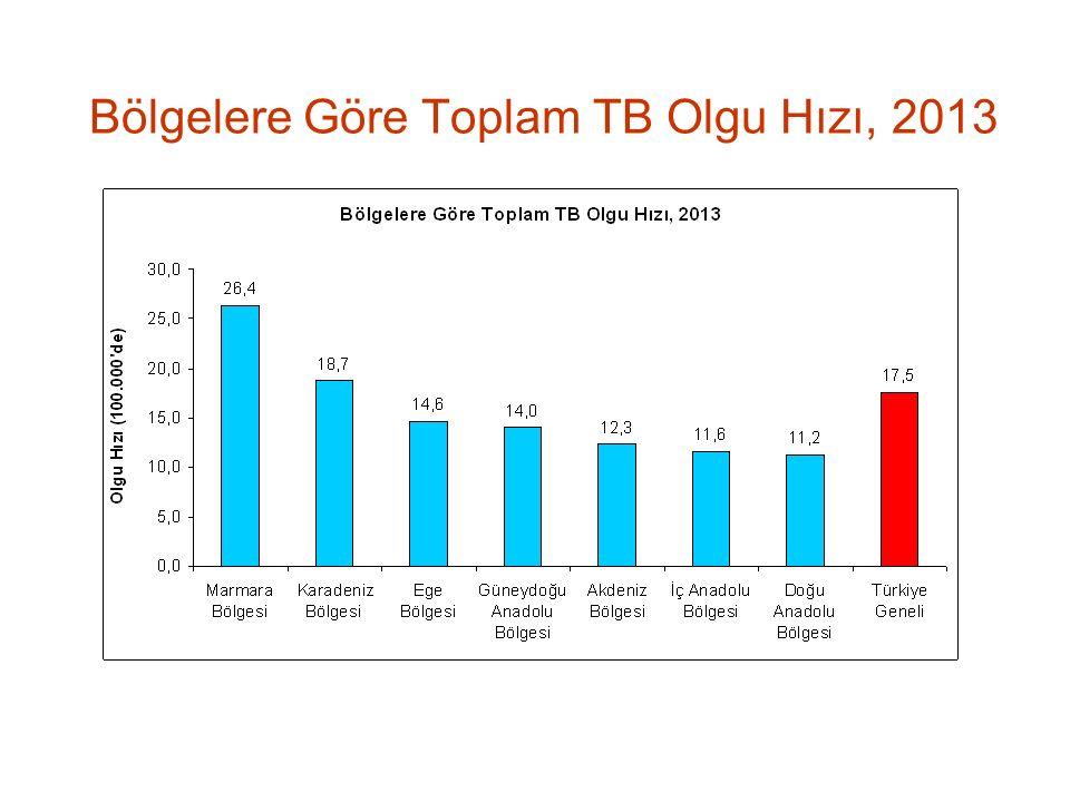 Bölgelere Göre Toplam TB Olgu Hızı, 2013