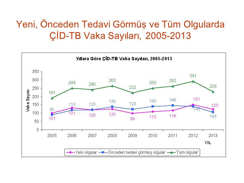 Yeni, Önceden Tedavi Görmüş ve Tüm Olgularda ÇİD-TB Vaka Sayıları, 2005-201 3