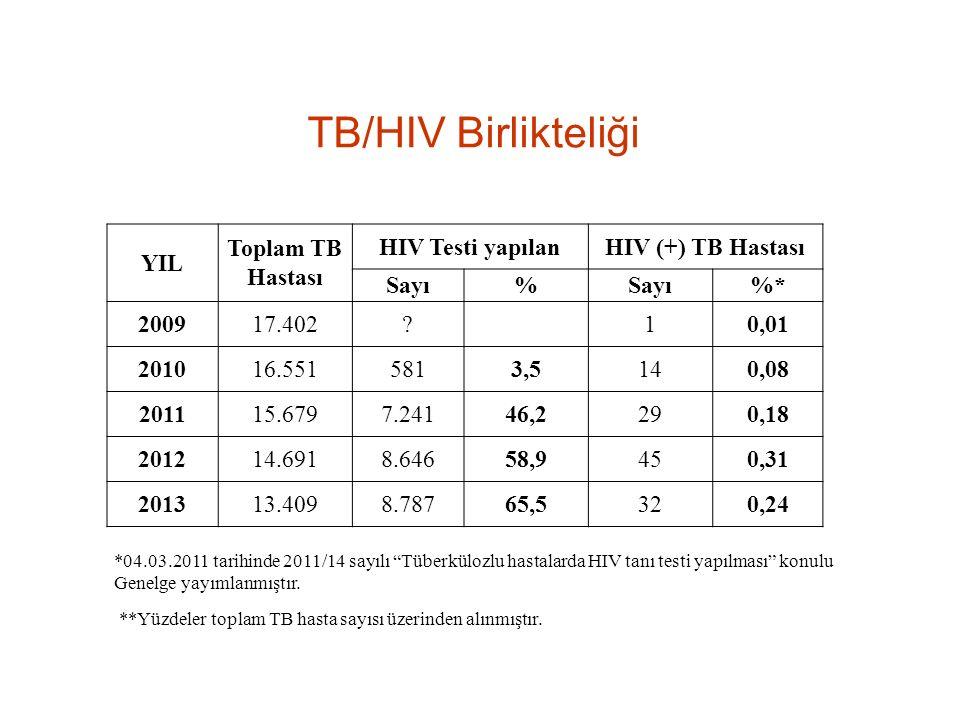 TB/HIV Birlikteliği **Yüzdeler toplam TB hasta sayısı üzerinden alınmıştır.