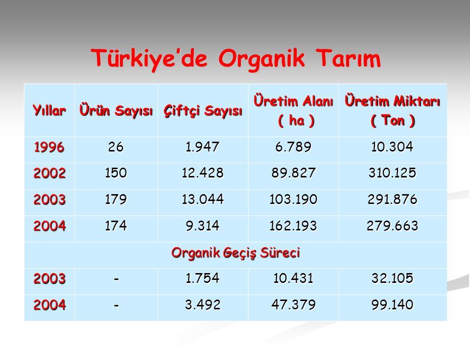 Türkiye'de Organik Tarım Yıllar Ürün Sayısı Çiftçi Sayısı Üretim Alanı ( ha ) ( ha ) Üretim Miktarı ( Ton ) 1996261.9476.78910.304 200215012.42889.827