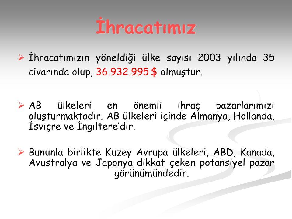 İhracatımız   İhracatımızın yöneldiği ülke sayısı 2003 yılında 35 civarında olup, 36.932.995 $ olmuştur.