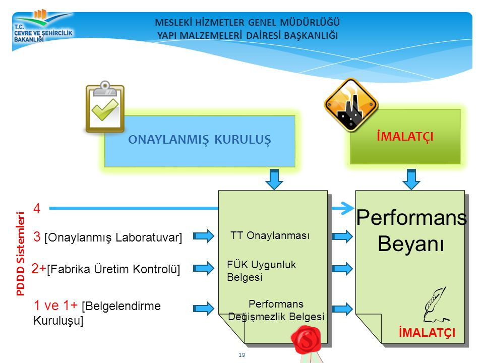 MESLEKİ HİZMETLER GENEL MÜDÜRLÜĞÜ YAPI MALZEMELERİ DAİRESİ BAŞKANLIĞI 19 İMALATÇI ONAYLANMIŞ KURULUŞ PDDD Sistemleri 4 3 [Onaylanmış Laboratuvar] 2+ [Fabrika Üretim Kontrolü] 1 ve 1+ [Belgelendirme Kuruluşu] Performans Beyanı İMALATÇI TT Onaylanması FÜK Uygunluk Belgesi Performans Değişmezlik Belgesi 19