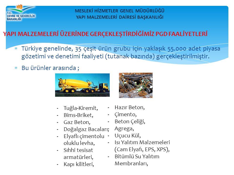 MESLEKİ HİZMETLER GENEL MÜDÜRLÜĞÜ YAPI MALZEMELERİ DAİRESİ BAŞKANLIĞI  Türkiye genelinde, 35 çeşit ürün grubu için yaklaşık 55.000 adet piyasa gözetimi ve denetimi faaliyeti (tutanak bazında) gerçekleştirilmiştir.