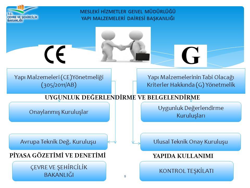 MESLEKİ HİZMETLER GENEL MÜDÜRLÜĞÜ YAPI MALZEMELERİ DAİRESİ BAŞKANLIĞI 8 Yapı Malzemeleri (CE)Yönetmeliği (305/2011/AB) Onaylanmış Kuruluşlar Yapı Malzemelerinin Tabi Olacağı Kriterler Hakkında (G) Yönetmelik Uygunluk Değerlendirme Kuruluşları Avrupa Teknik Değ.