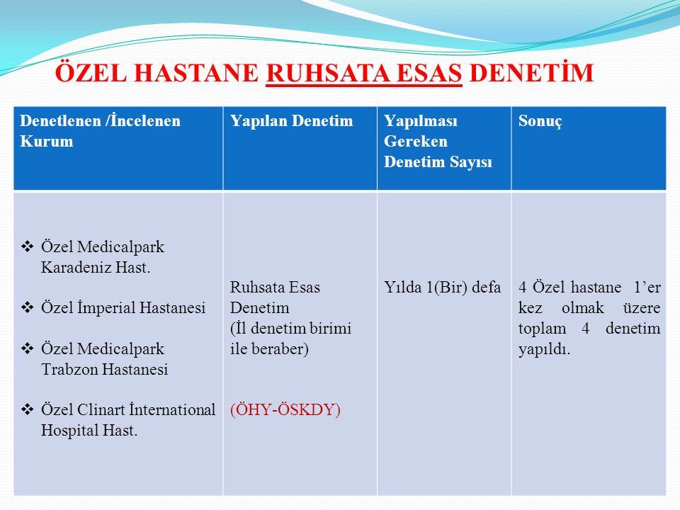 Denetlenen /İncelenen Kurum Yapılan DenetimYapılması Gereken Denetim Sayısı Sonuç  Özel Medicalpark Karadeniz Hast.  Özel İmperial Hastanesi  Özel