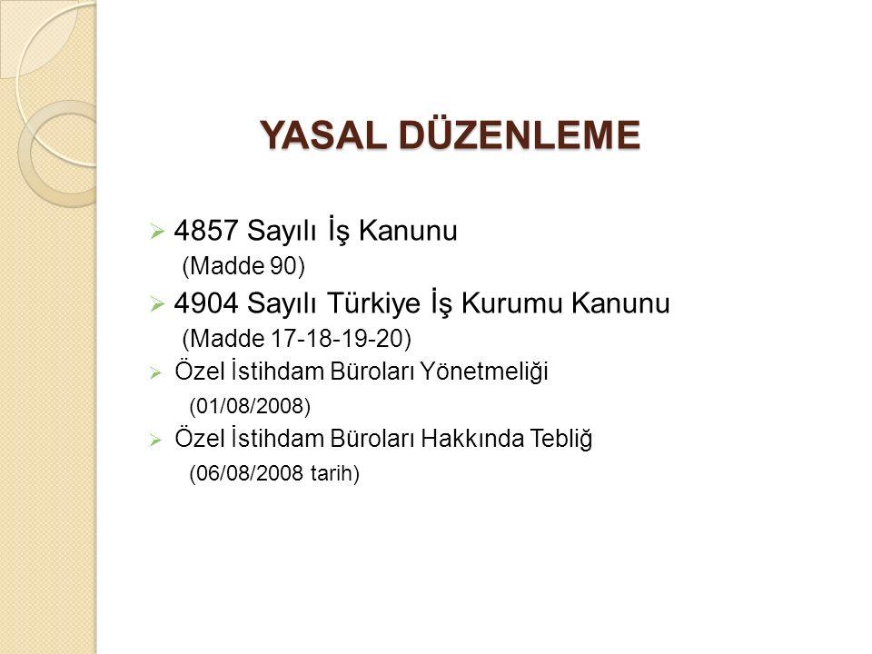 YASAL DÜZENLEME  4857 Sayılı İş Kanunu (Madde 90)  4904 Sayılı Türkiye İş Kurumu Kanunu (Madde 17-18-19-20)  Özel İstihdam Büroları Yönetmeliği (01/08/2008)  Özel İstihdam Büroları Hakkında Tebliğ (06/08/2008 tarih)