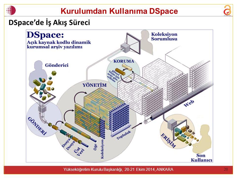 Kurulumdan Kullanıma DSpace Yükseköğretim Kurulu Başkanlığı, 20-21 Ekim 2014, ANKARA 20 DSpace'de İş Akış Süreci