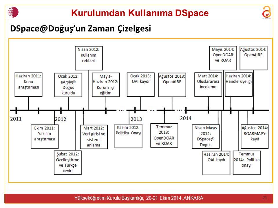 Kurulumdan Kullanıma DSpace Yükseköğretim Kurulu Başkanlığı, 20-21 Ekim 2014, ANKARA 21 DSpace@Doğuş'un Zaman Çizelgesi