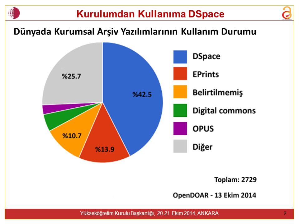 Kurulumdan Kullanıma DSpace Yükseköğretim Kurulu Başkanlığı, 20-21 Ekim 2014, ANKARA 9 Dünyada Kurumsal Arşiv Yazılımlarının Kullanım Durumu