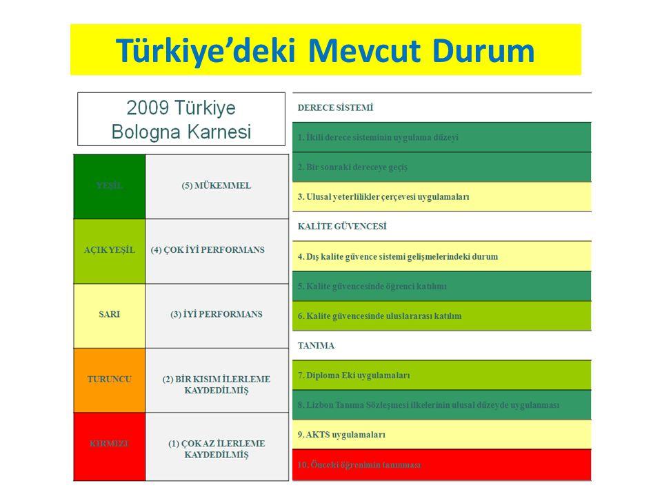 Türkiye'deki Mevcut Durum
