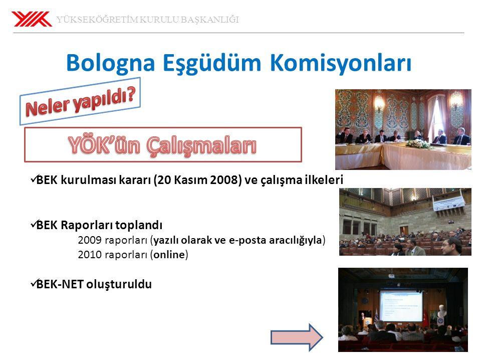 YÜKSEKÖĞRETİM KURULU BAŞKANLIĞI 29.05.2016 Bologna Eşgüdüm Komisyonları BEK kurulması kararı (20 Kasım 2008) ve çalışma ilkeleri BEK Raporları toplandı 2009 raporları (yazılı olarak ve e-posta aracılığıyla) 2010 raporları (online) BEK-NET oluşturuldu
