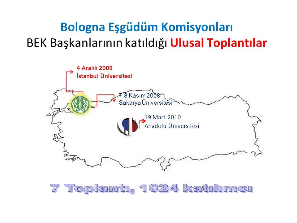 Bologna Eşgüdüm Komisyonları BEK Başkanlarının katıldığı Ulusal Toplantılar 4 Aralık 2009 İstanbul Üniversitesi 19 Mart 2010 Anadolu Üniversitesi 7-8 Kasım 2008 Sakarya Üniversitesi