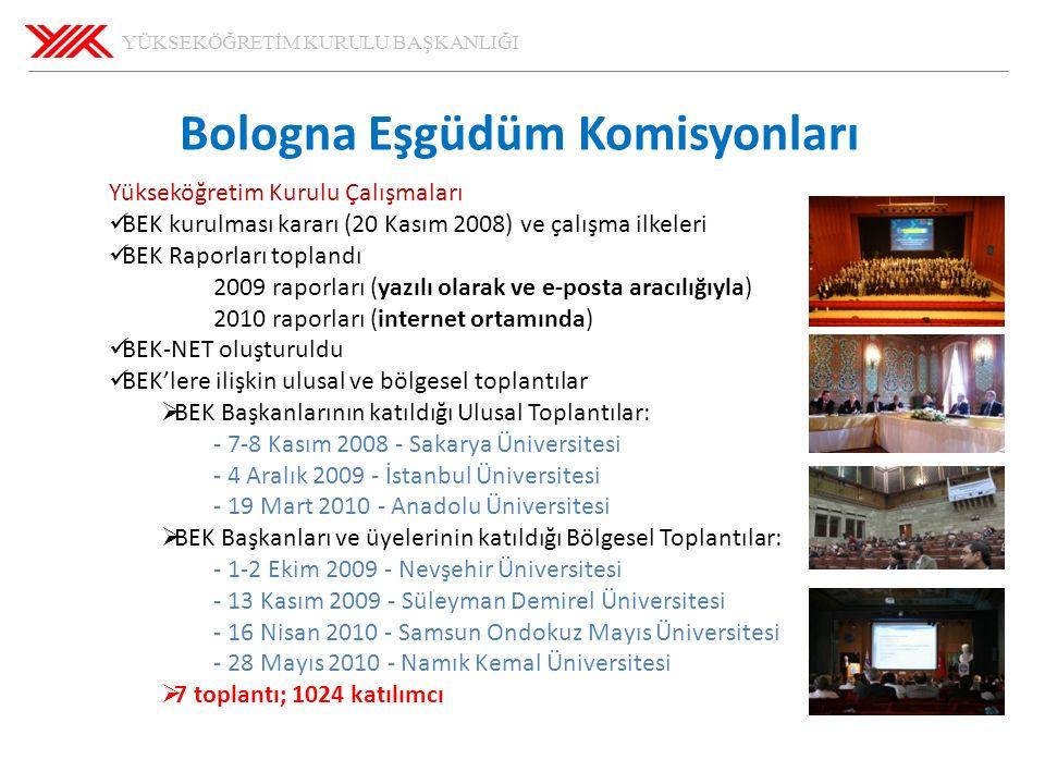 YÜKSEKÖĞRETİM KURULU BAŞKANLIĞI 29.05.2016 46 Bologna Eşgüdüm Komisyonları Yükseköğretim Kurulu Çalışmaları BEK kurulması kararı (20 Kasım 2008) ve çalışma ilkeleri BEK Raporları toplandı 2009 raporları (yazılı olarak ve e-posta aracılığıyla) 2010 raporları (internet ortamında) BEK-NET oluşturuldu BEK'lere ilişkin ulusal ve bölgesel toplantılar  BEK Başkanlarının katıldığı Ulusal Toplantılar: - 7-8 Kasım 2008 - Sakarya Üniversitesi - 4 Aralık 2009 - İstanbul Üniversitesi - 19 Mart 2010 - Anadolu Üniversitesi  BEK Başkanları ve üyelerinin katıldığı Bölgesel Toplantılar: - 1-2 Ekim 2009 - Nevşehir Üniversitesi - 13 Kasım 2009 - Süleyman Demirel Üniversitesi - 16 Nisan 2010 - Samsun Ondokuz Mayıs Üniversitesi - 28 Mayıs 2010 - Namık Kemal Üniversitesi  7 toplantı; 1024 katılımcı