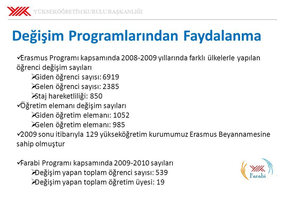 YÜKSEKÖĞRETİM KURULU BAŞKANLIĞI 29.05.2016 60 Değişim Programlarından Faydalanma Erasmus Programı kapsamında 2008-2009 yıllarında farklı ülkelerle yapılan öğrenci değişim sayıları  Giden öğrenci sayısı: 6919  Gelen öğrenci sayısı: 2385  Staj hareketliliği: 850 Öğretim elemanı değişim sayıları  Giden öğretim elemanı: 1052  Gelen öğretim elemanı: 985 2009 sonu itibarıyla 129 yükseköğretim kurumumuz Erasmus Beyannamesine sahip olmuştur Farabi Programı kapsamında 2009-2010 sayıları  Değişim yapan toplam öğrenci sayısı: 539  Değişim yapan toplam öğretim üyesi: 19