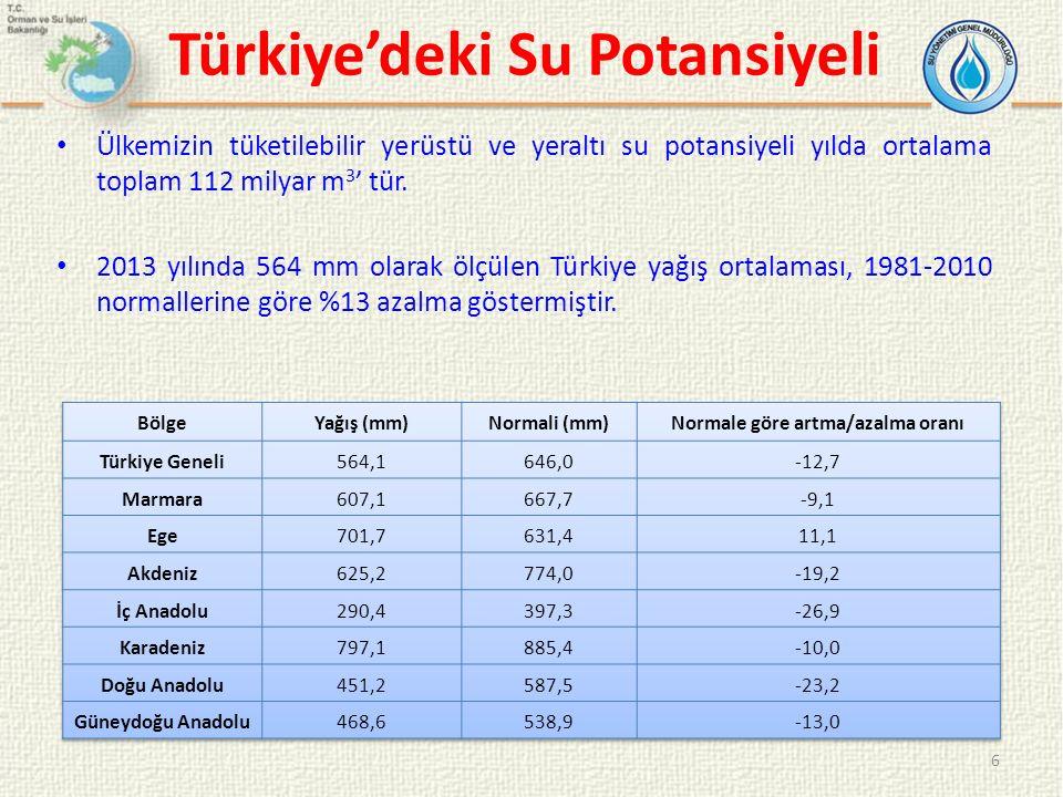 Türkiye'deki Su Potansiyeli Ülkemizin tüketilebilir yerüstü ve yeraltı su potansiyeli yılda ortalama toplam 112 milyar m 3 ' tür. 2013 yılında 564 mm