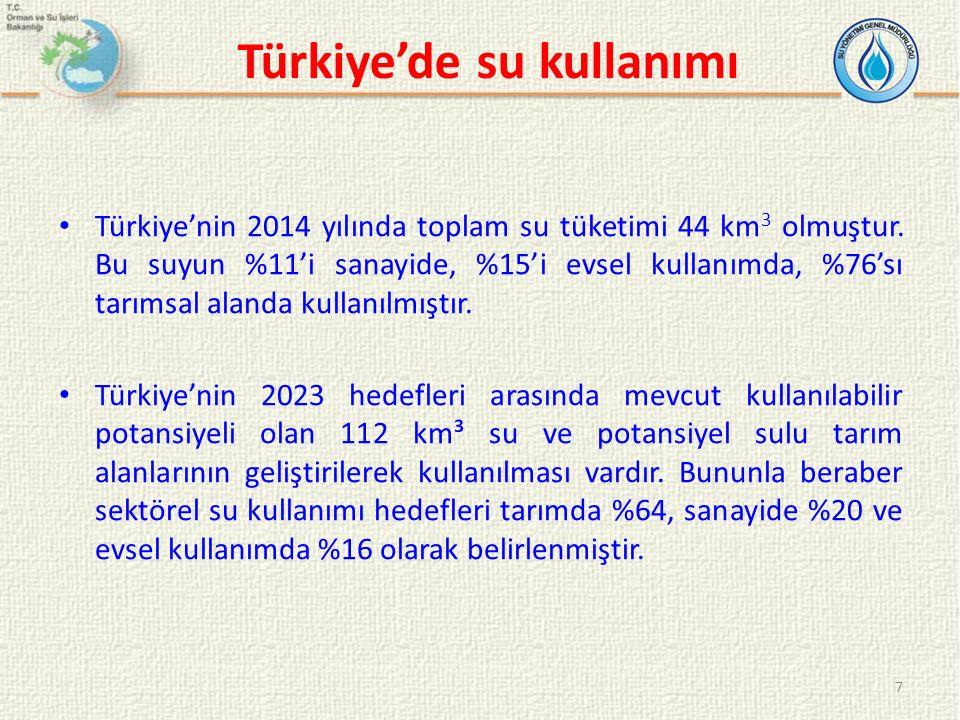 Türkiye'de su kullanımı Türkiye'nin 2014 yılında toplam su tüketimi 44 km 3 olmuştur. Bu suyun %11'i sanayide, %15'i evsel kullanımda, %76'sı tarımsal